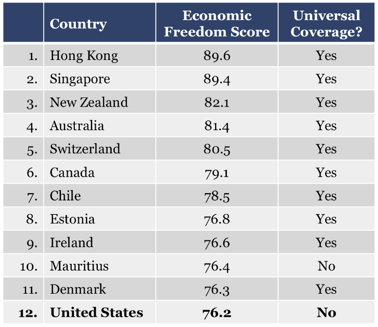 Conservative Think Tank 10 Countries With Universal Health Care