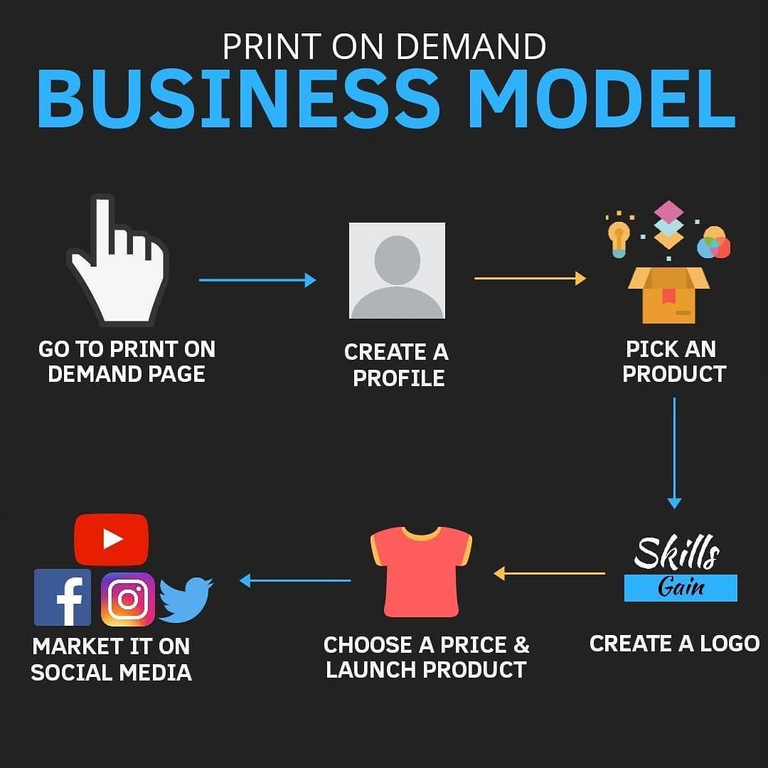 Print On Demand- Business Model