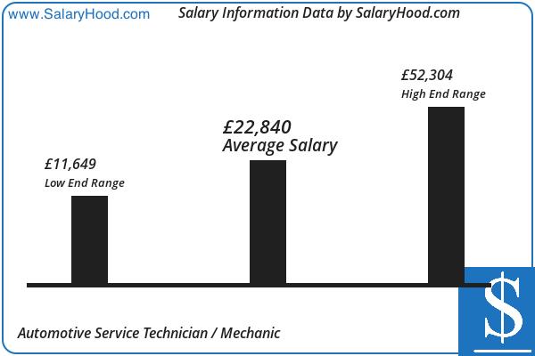 Automotive Service Technician Mechanic Salary and Income ...