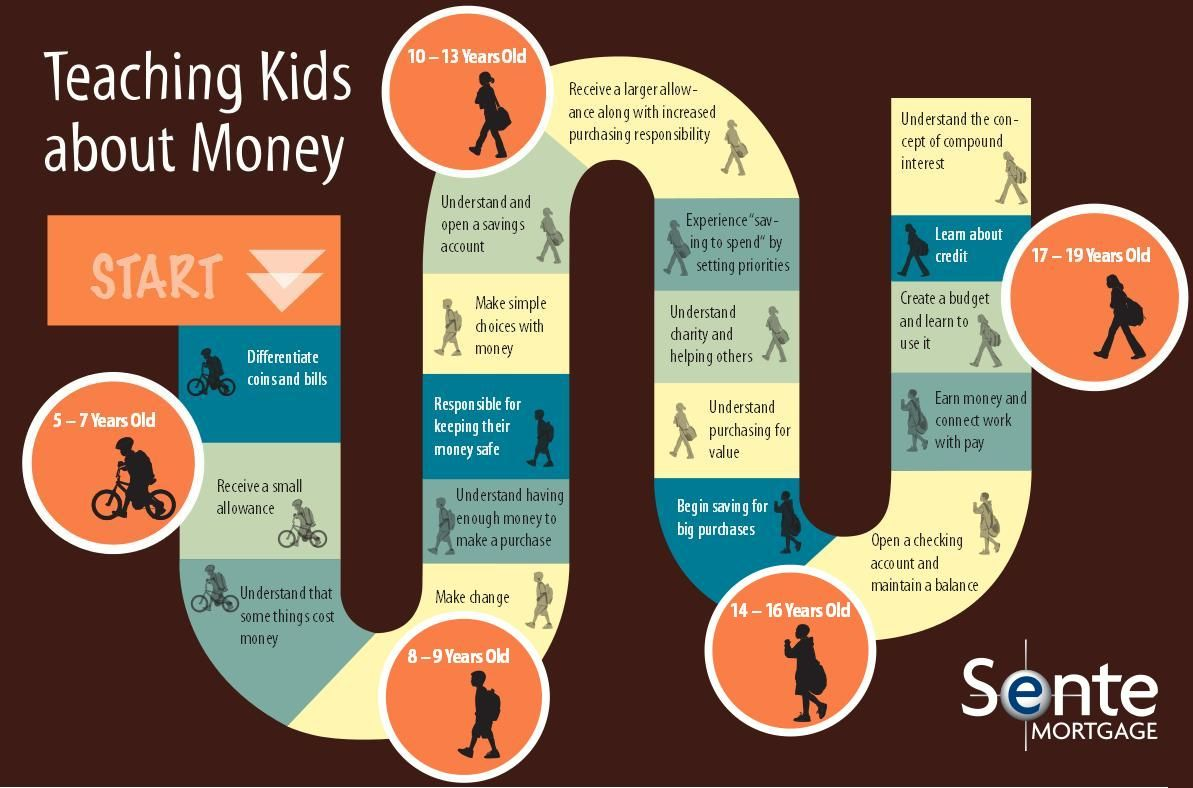 Milestones For Teaching Kids About Money