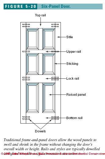 Interior Door Dimensions Installing Doors Contents