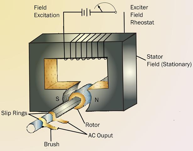 Basic AC Generator Electronics Knowledge Pinterest