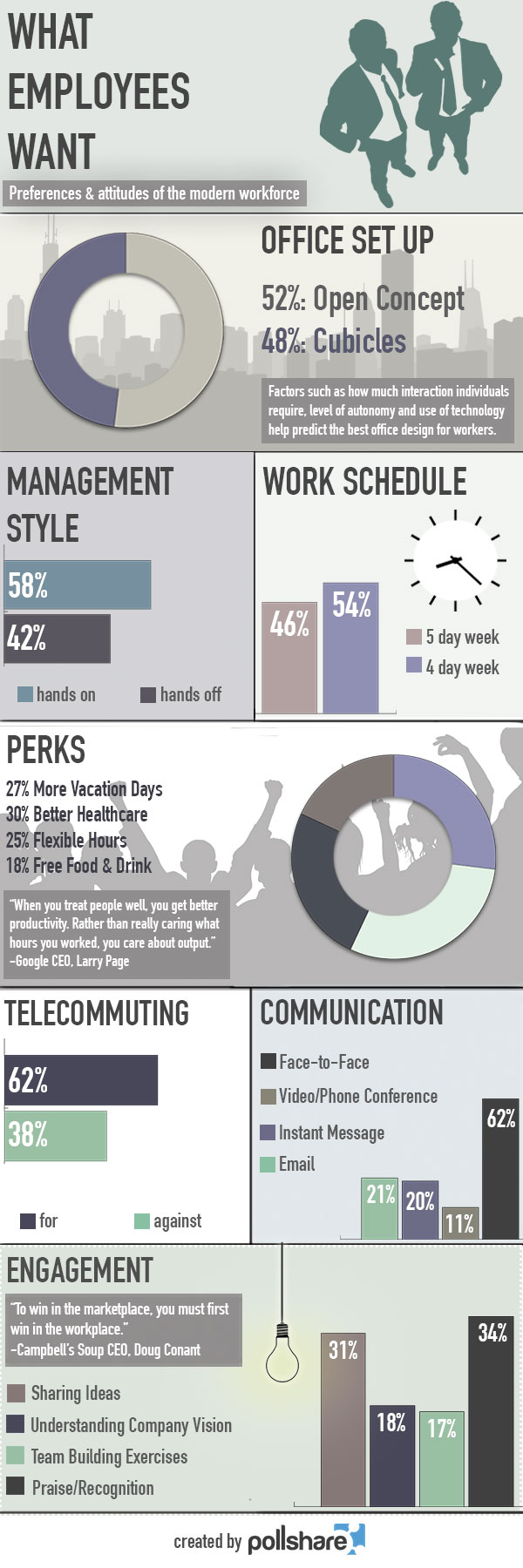 Infographic- What Employees Want