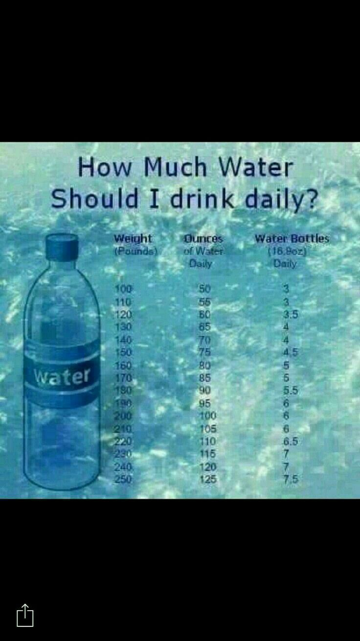 Water Chart Truvision Business Pinterest Weight Management And