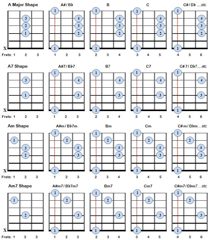 Bar Chords Guitar Chart