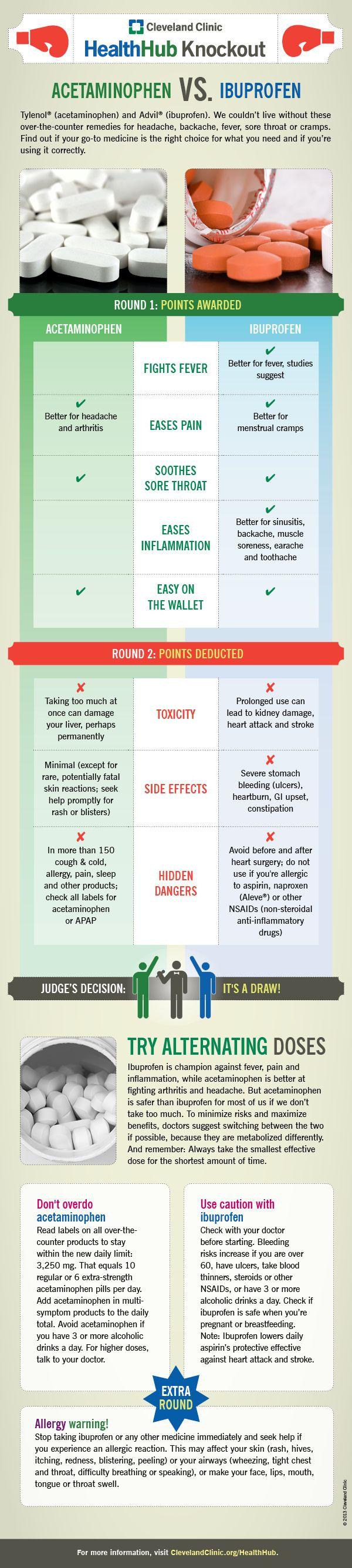 Acetaminophen vs. ibuprofen. Nursing tips, Medical