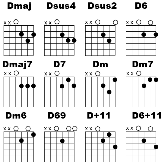 a major guitar chord alternate positions - : Yahoo Image Search ...