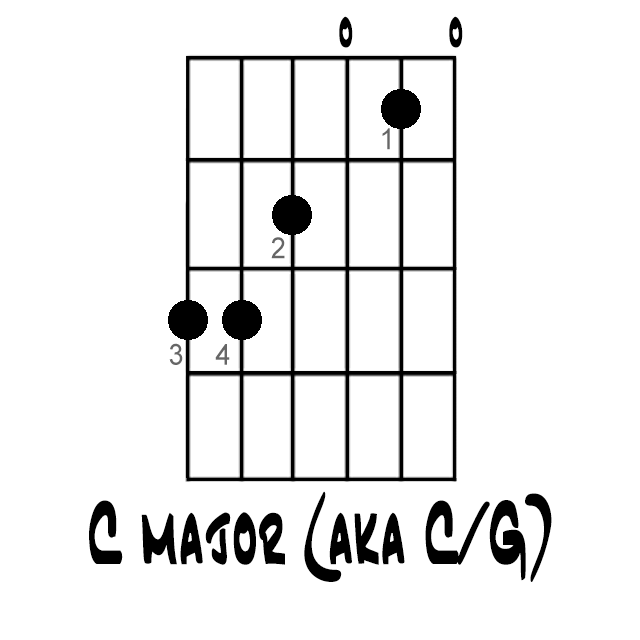Heres How You Play A C Chord On Guitar Plays Guitar Chords And