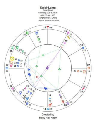 Learn The Purpose Of An Astrological Birth Chart And How To Read One Also Download Free