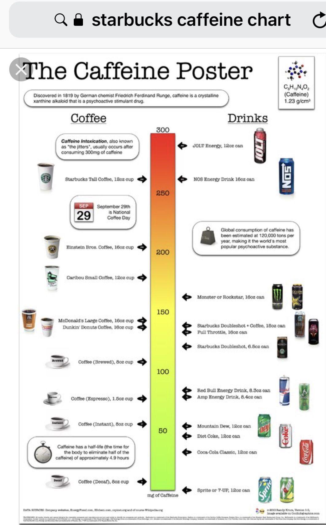 Starbucks Caffeine Chart Nutrition infographic, Energy