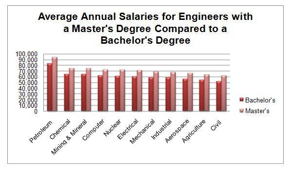 Engineering Engineering Graduate Program Bachelor Master