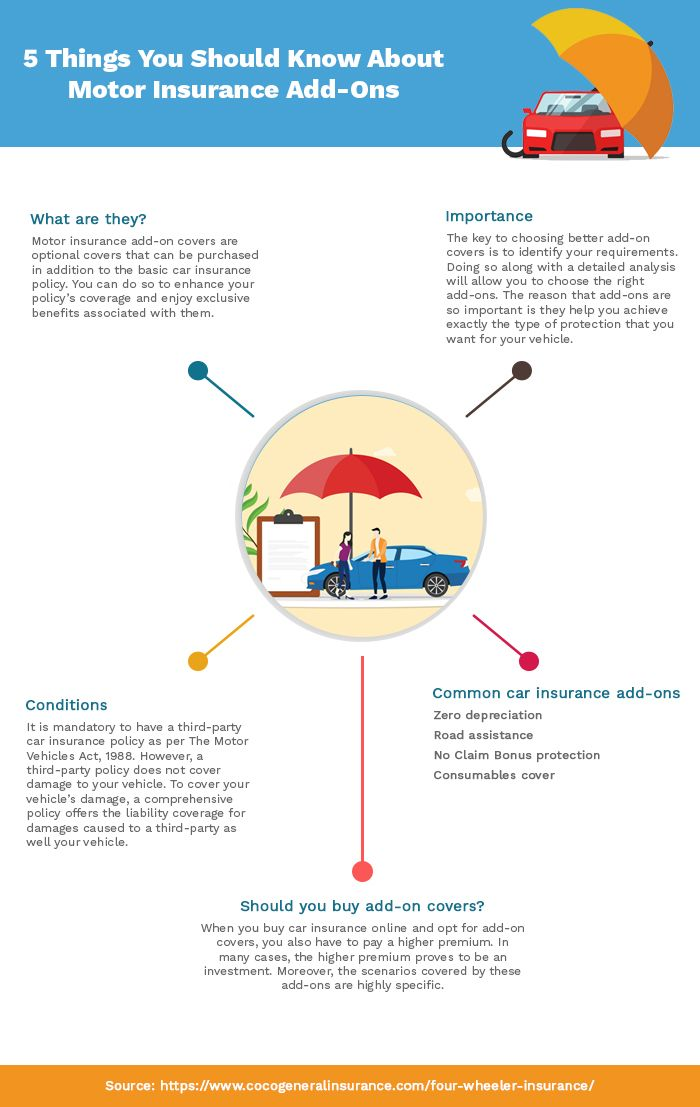 5 Things You Should Know About Motor Insurance Add Ons Car Insurance Online Online Insurance Renew Car Insurance