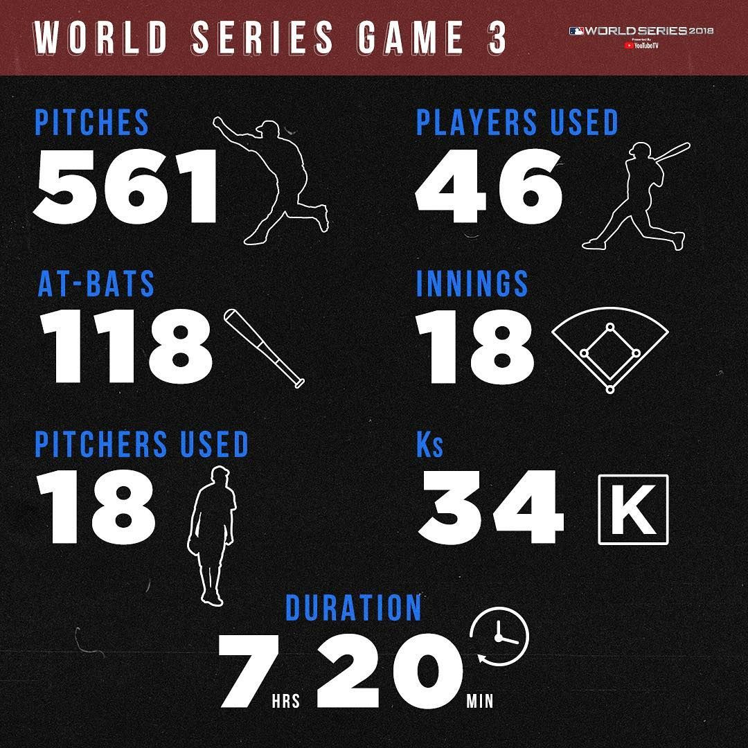 Worldseries Game 3 Was Epic A Bunch Of New Records Were Set Baseball Series Mlb World Series
