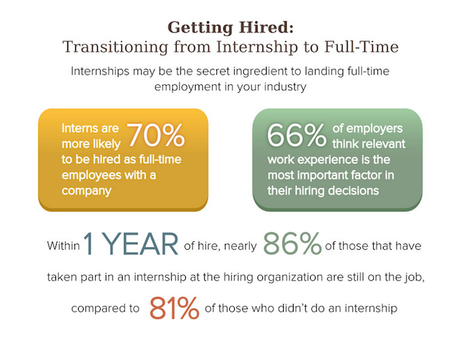 Offer A FullTime Position To Your Intern  Right Now