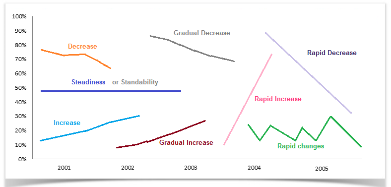 """writing a report describing graphs 9 comments on """" ielts writing task 1 approach – graphs and  i was very much confused about graphs,  ielts writing task 1: describing and comparing data in."""
