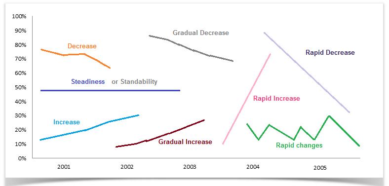 Useful language for describing / interpreting graphs ...
