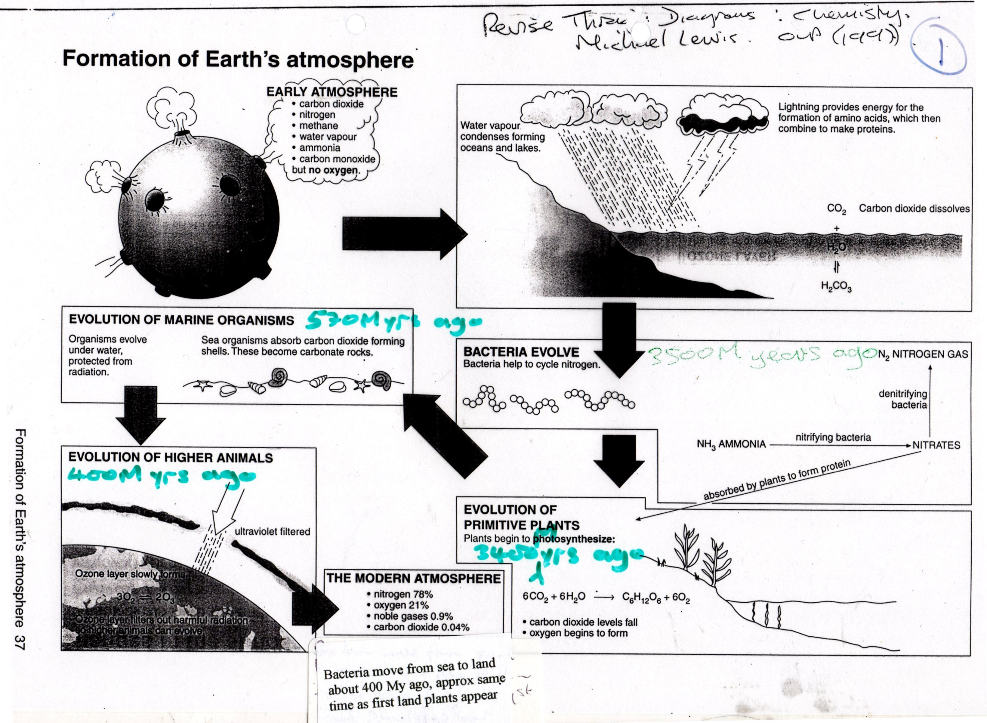 Formation Of Earth S Atmosphere And Correlation With Life