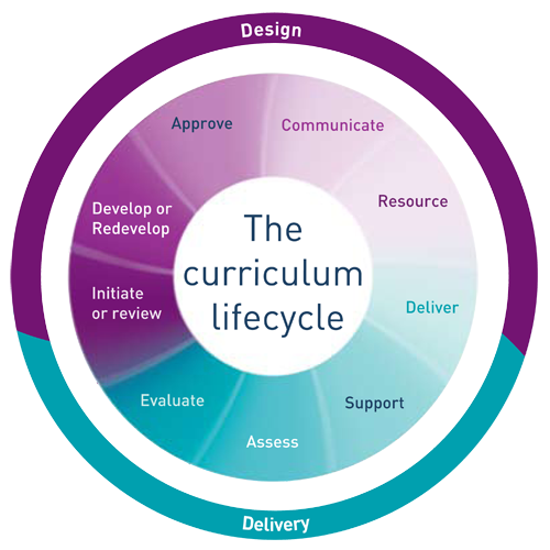Agile Processes Transforming The Curriculum Through Technology Curriculum Design Curriculum Planning Curriculum