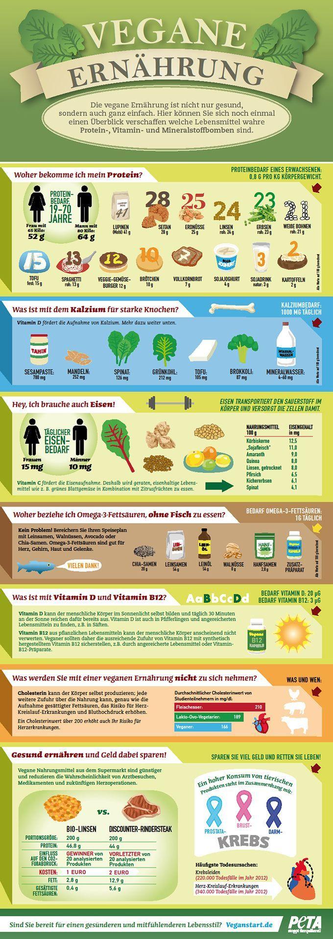 Haben Sie Fragen zur veganen Ernährung?