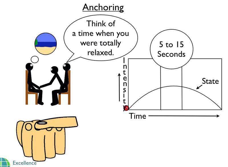 Nlp anchoring | Coaching