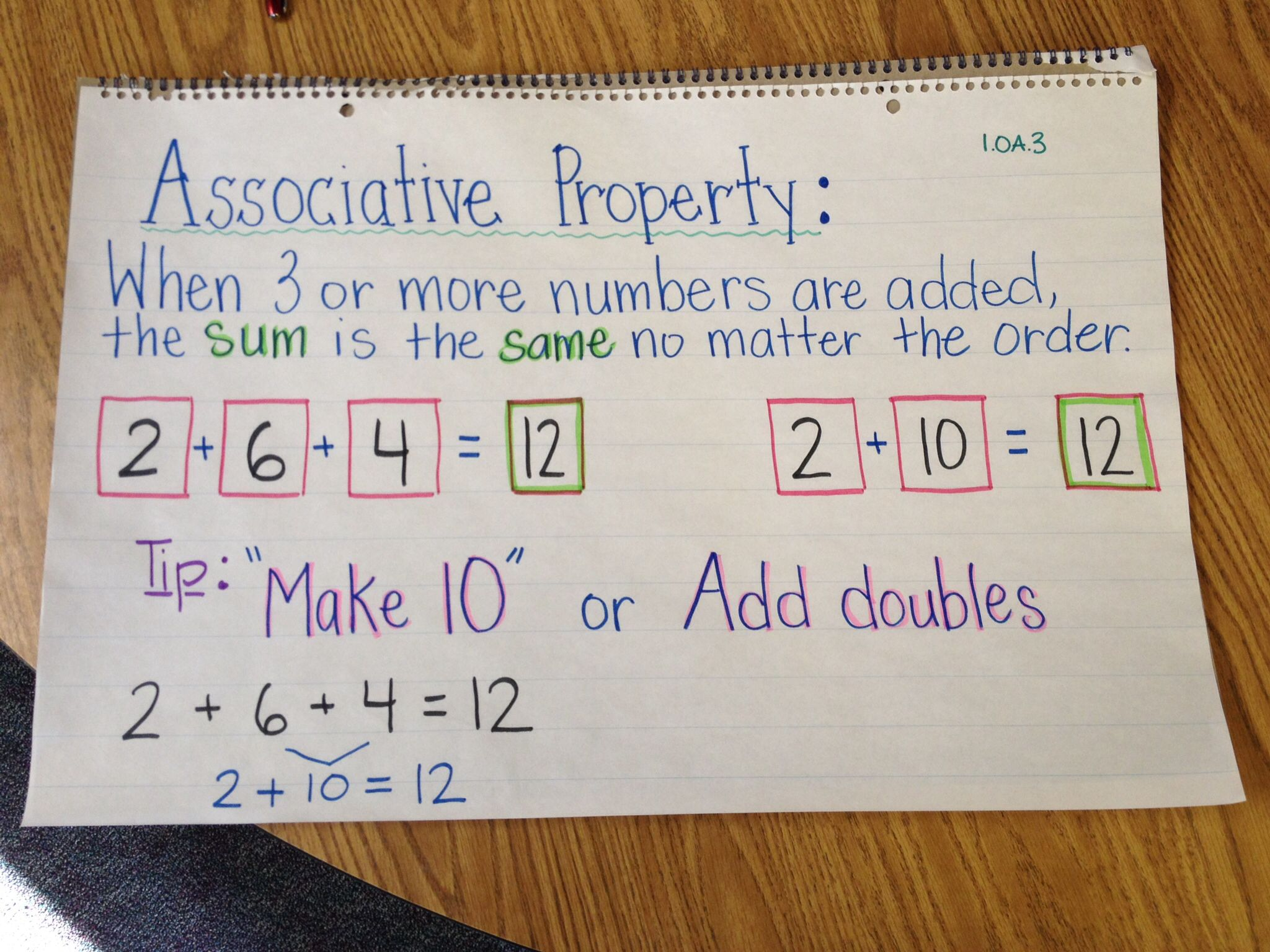 Associative Property Of Addition Anchor Chart Miriam