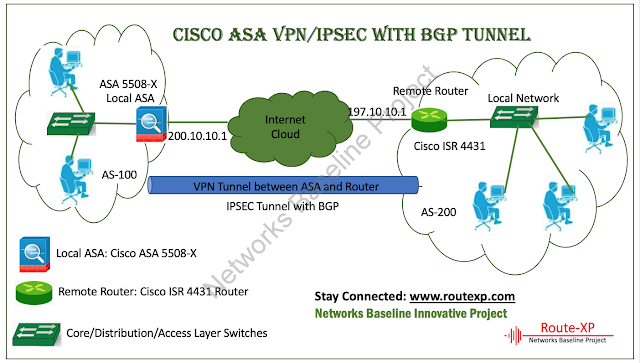 Cisco Router To Router Vpn Configuration Example