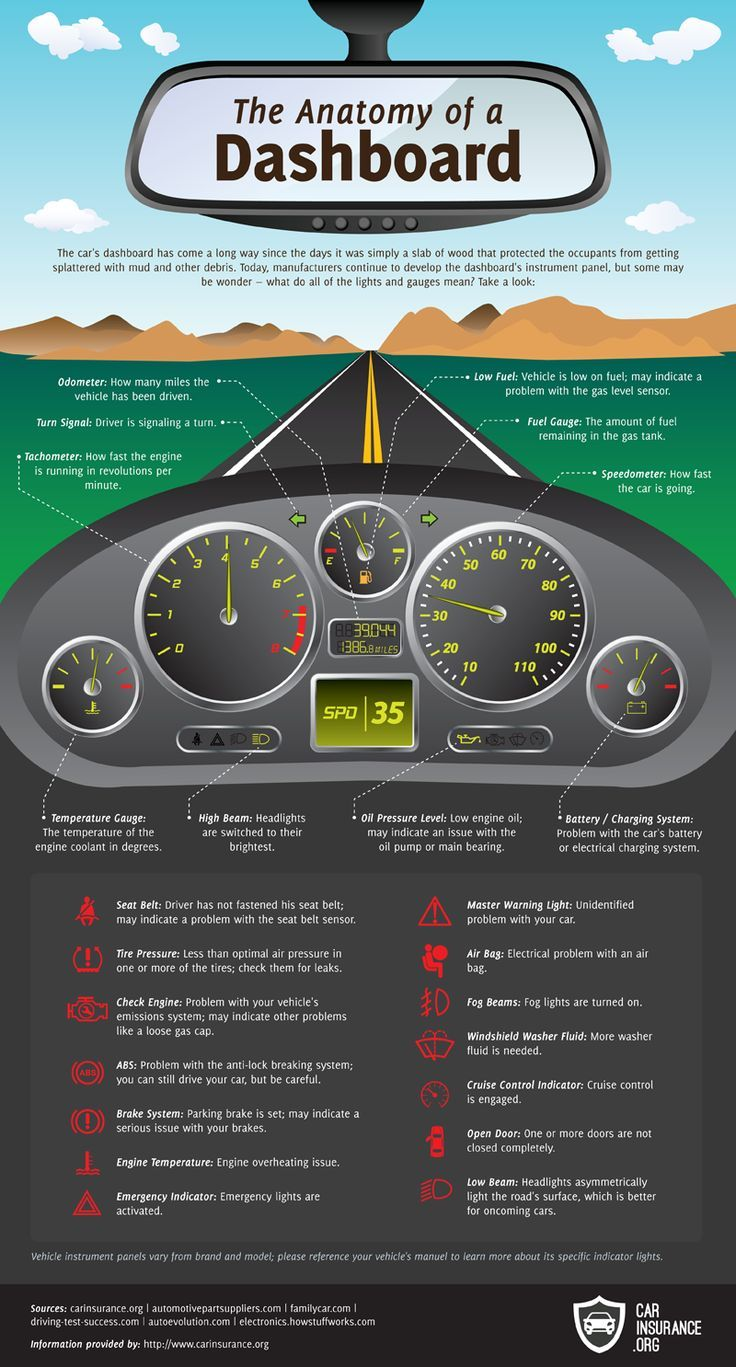 The Anatomy of a Dashboard | Car care tips, Driving safety ...