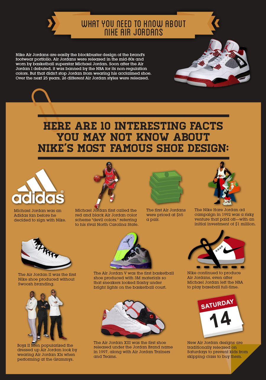 1b2996ae173b 50 Years of Nike Infographic - SneakerNews.com