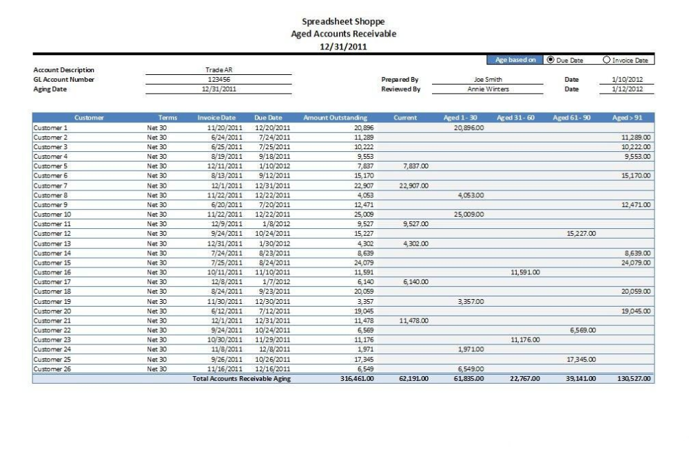 Accounts Receivable Report Template 1 Templates Example Templates Example Accounts Receivable Excel Templates Accounting