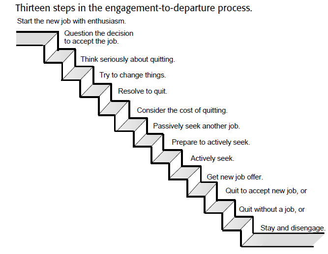 Thirteen Steps In The EngagementToDeparture Process  Leigh