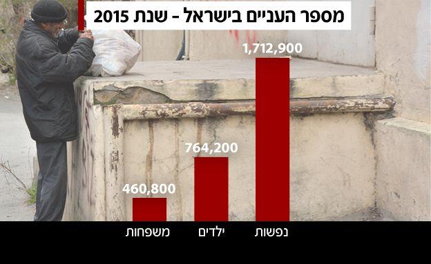 תוצאת תמונה עבור עני בישראל