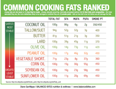 Which fats should i be eating which fats should i not be eating and which fats should i be eating which fats should i not be eating and which oils are safeunsafe for cooking fandeluxe Choice Image