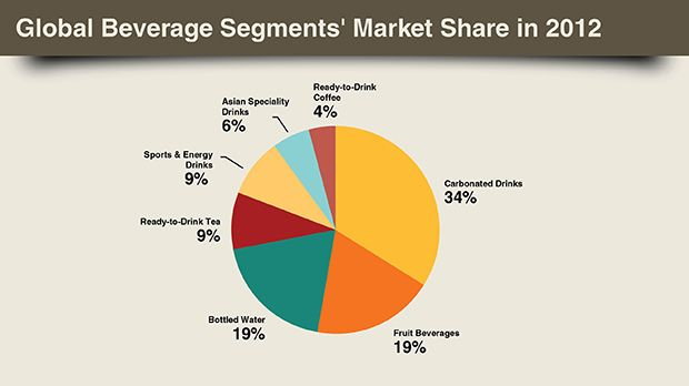 Global Beverage Segment S Market Share In 2012