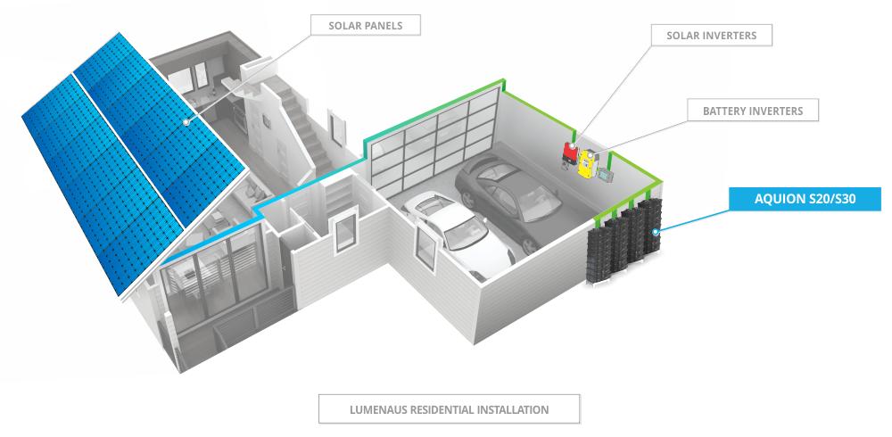 Aquion S Line Stacked Batteries Solar Battery Residential Solar Panels Solar