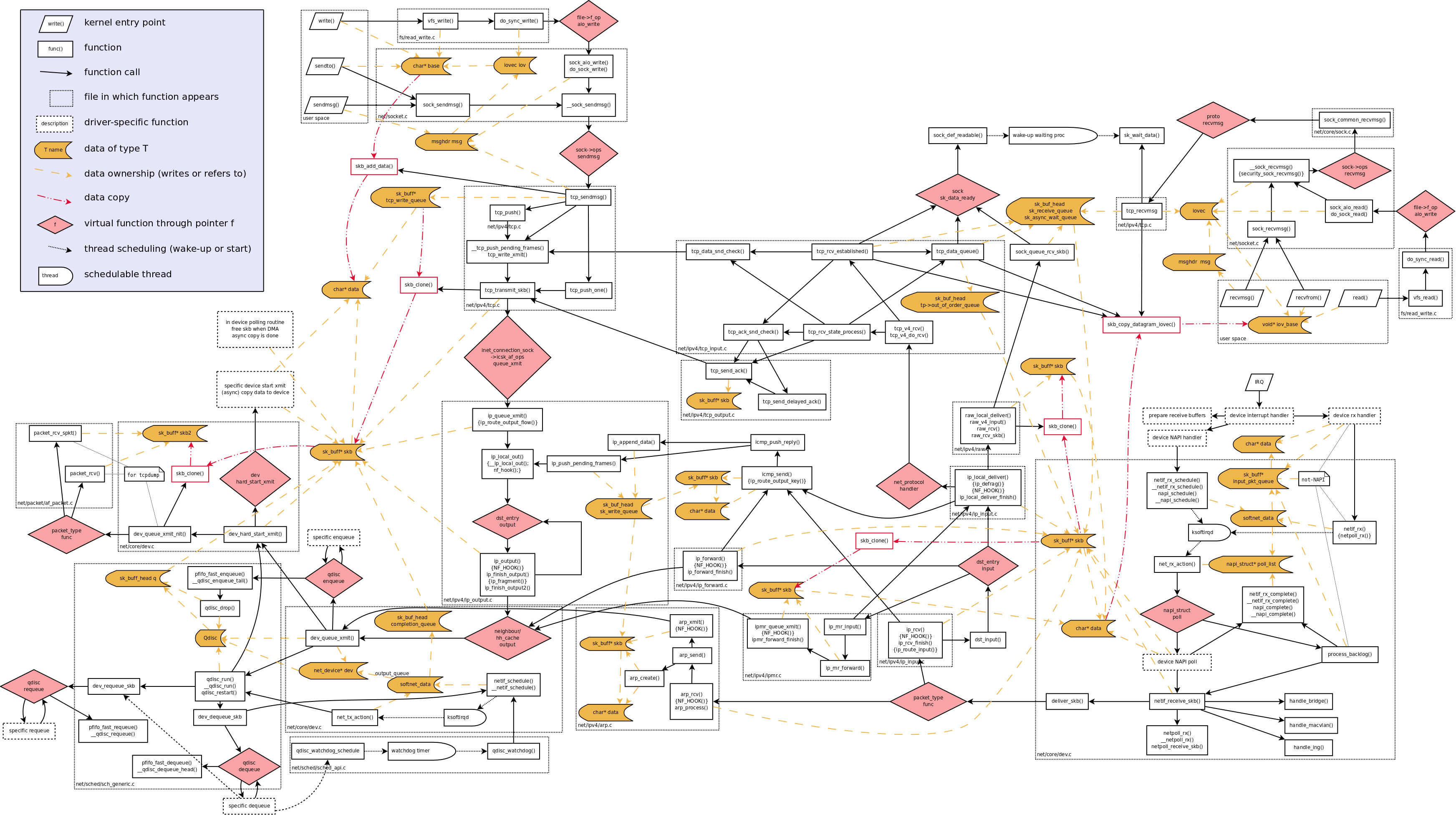 Linux flow diagram library of wiring diagram network data flow through kernel png 3489 1952 tech pinterest rh pinterest com au linux flow diagram tool linux flow chart creator ccuart Gallery