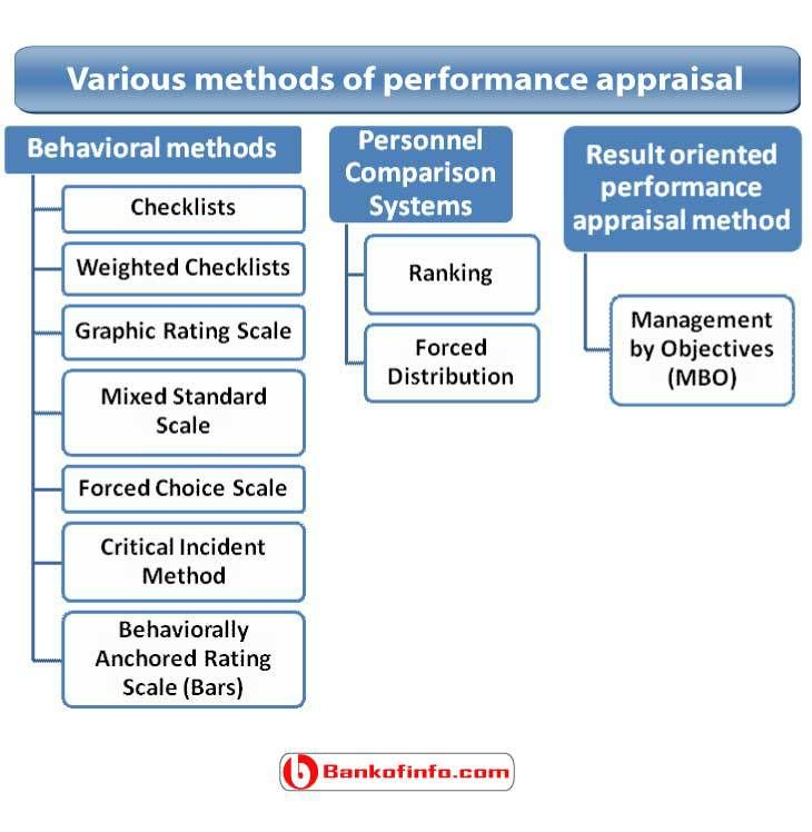 Various methods of performance appraisal Human Resource - appraisal order form