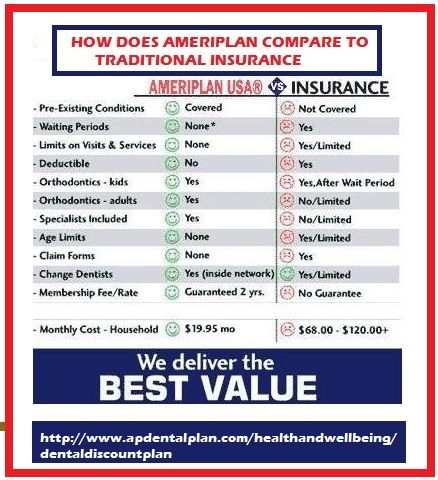 Comparison Between Ameriplan Dental Plan And Dental Insurance