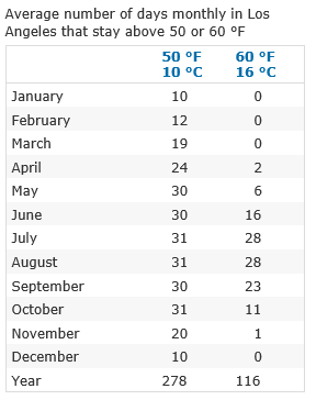 Http Www Currentresults Com Weather California Places Los Angeles Temperatures By Month Average Php