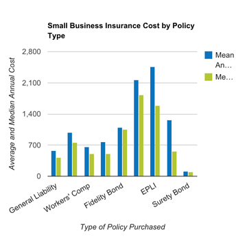 Small Businesses Pay A Median Of 584 Month For Small Business