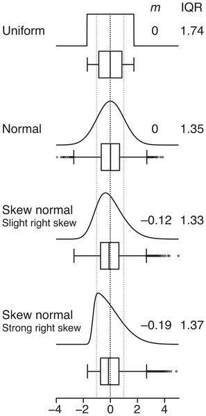 Points Of Significance Visualizing Samples With Box Plots Nature Methods Statistics Math Ap Statistics Statistics Help