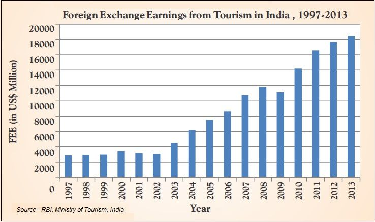 Foreign Exchange Earnings From Tourism In India 1997 2017