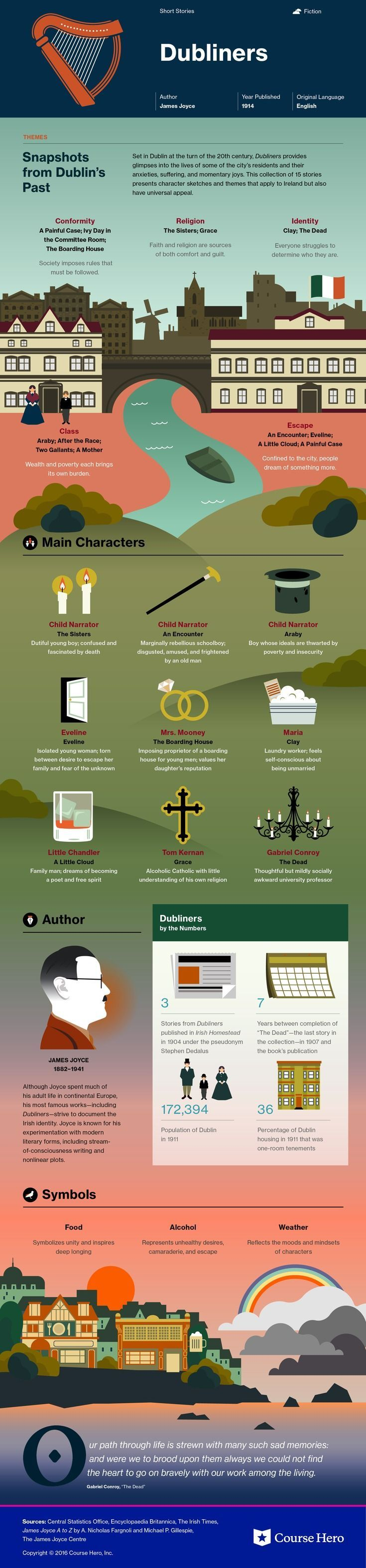 Dubliners Infographic   Course Hero