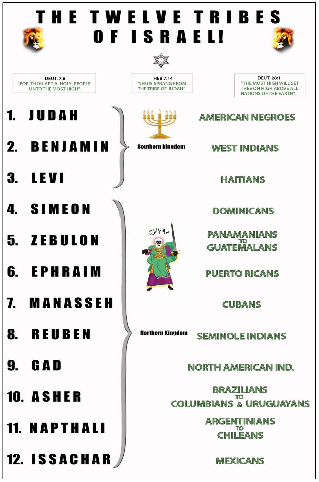 The 12 Lost Tribes Of Israel