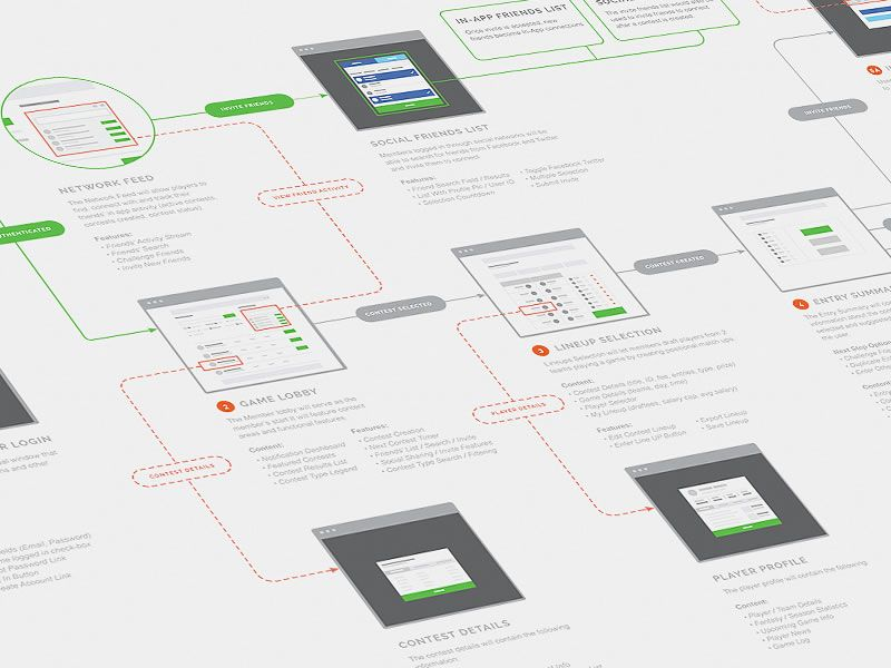 Application User Journey by Michael Pons - Sitemap/User Flow Map Inspiration