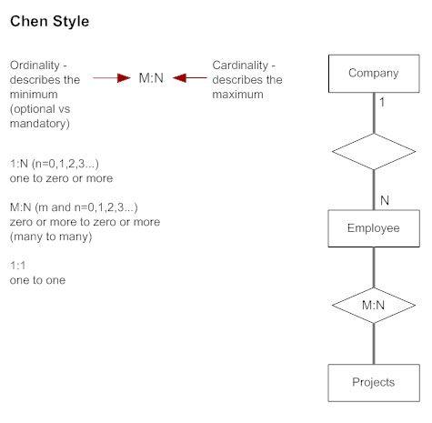 Chen Style Cardinality Erd Relationship Diagram Diagram