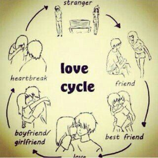 Pictorial Format Highlights Love Cycle And Break Up Men And Women