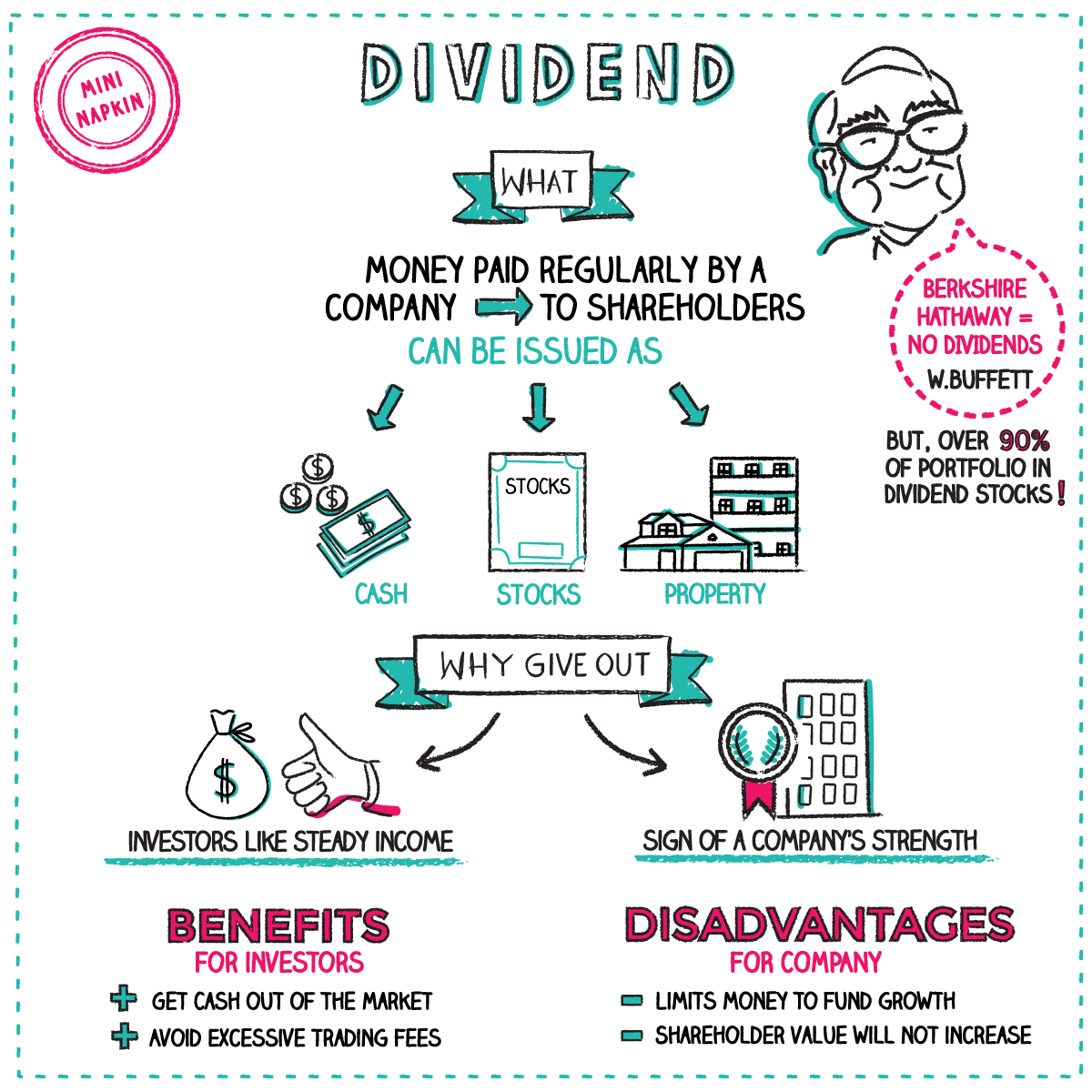 What Is A Dividend Napkin Finance Has The Answer For You