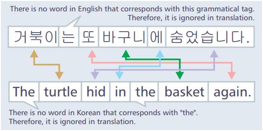 afbeeldingsresultaat voor korean text to translate. Black Bedroom Furniture Sets. Home Design Ideas