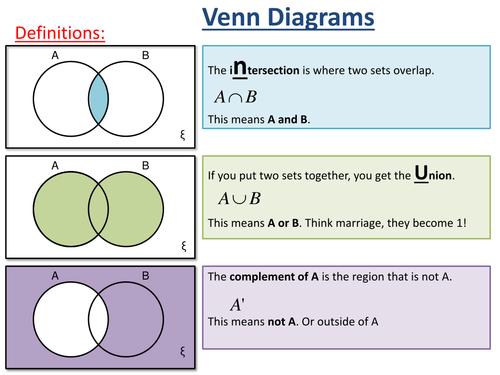 Venn diagram worksheet lessonpdf maths statistics and data 2 set venn diagrams ks4 ccuart Choice Image