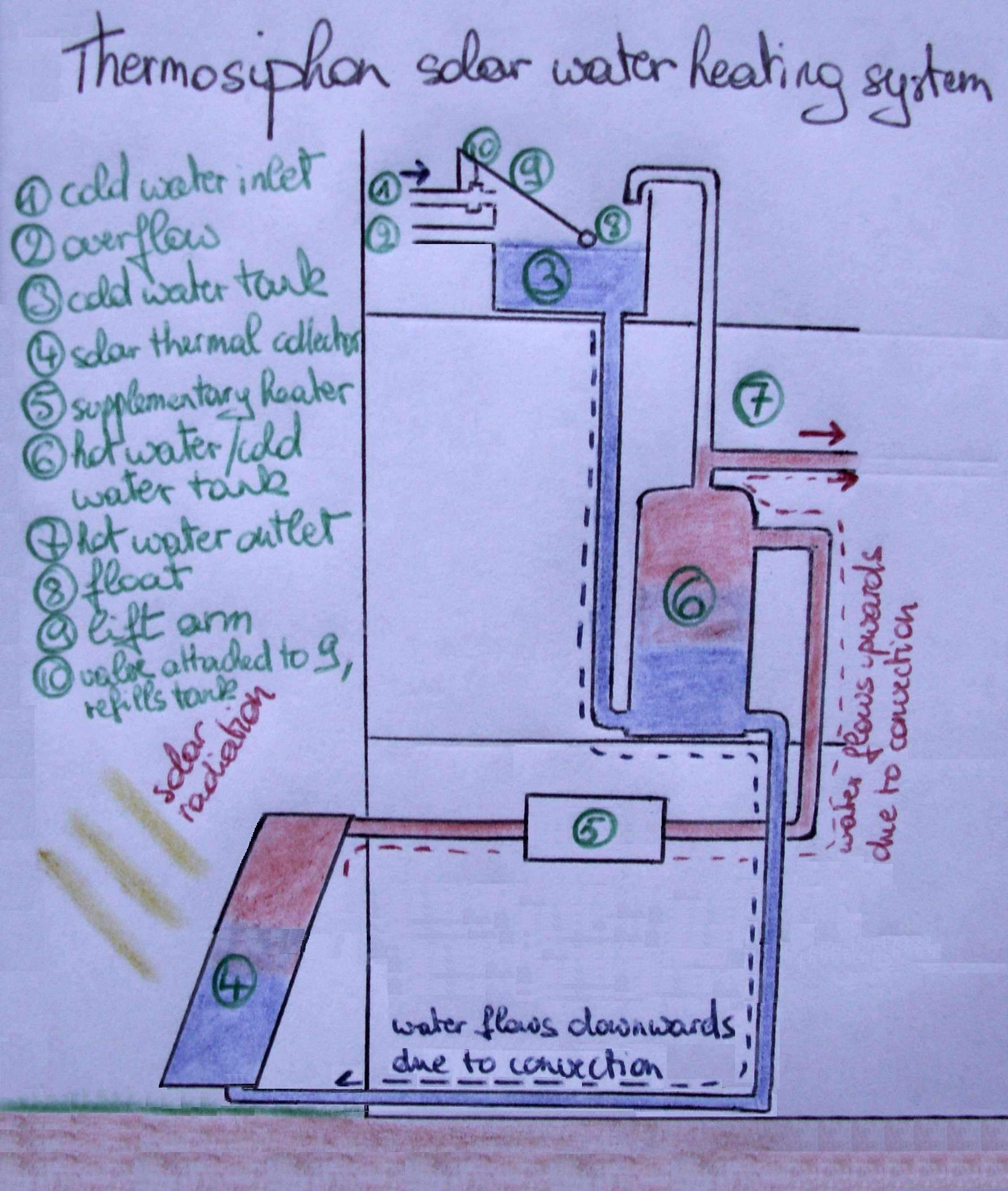 hight resolution of solar water heating system water scarcity building systems rocket stoves earthship